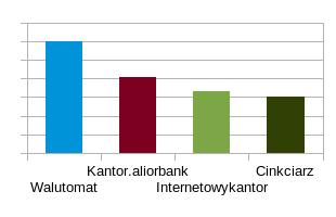 wykres kantory ranking