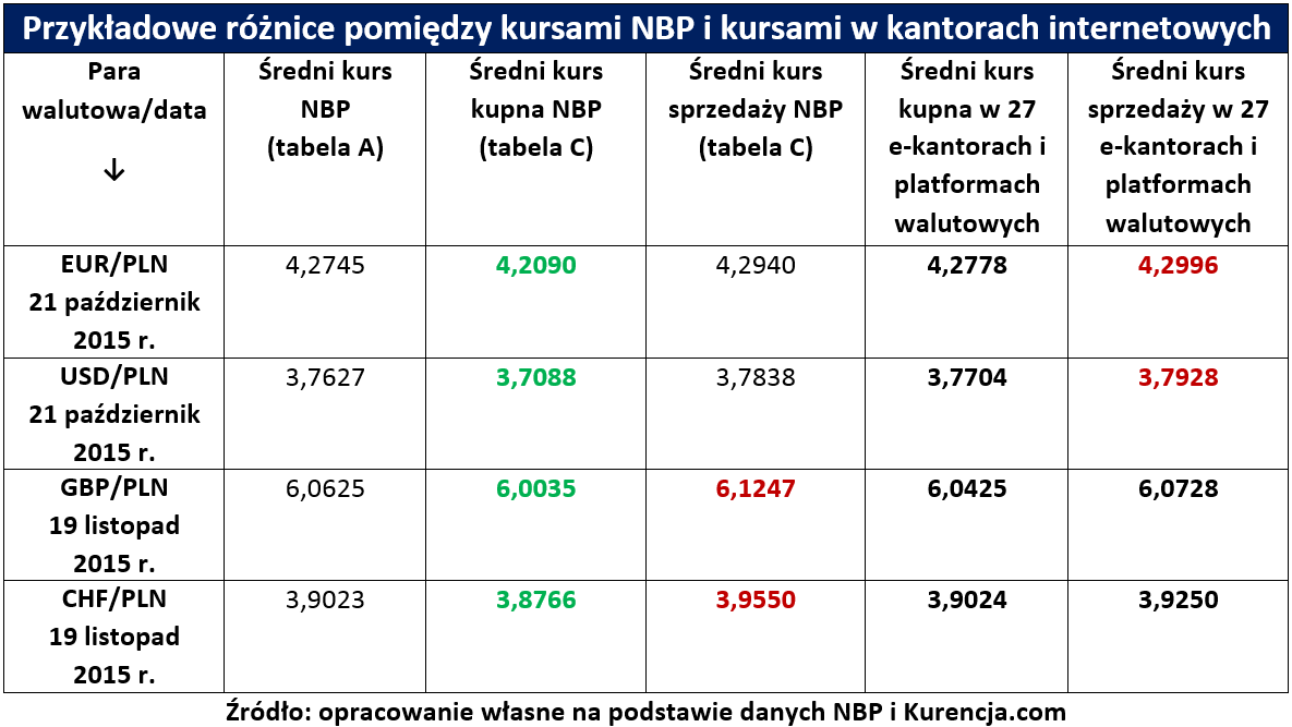 Kurs eur pln money forex