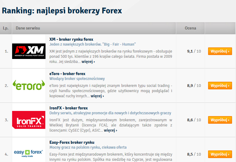 Forex brokers ranking