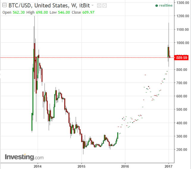 kurs-bitcoina-usd