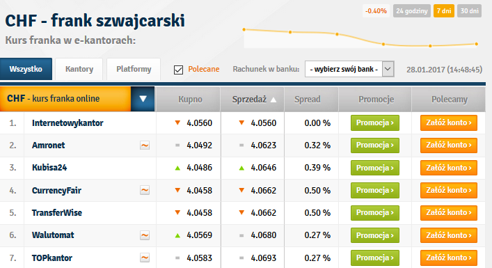Kurs Euro online wykres na żywo - blogger.com